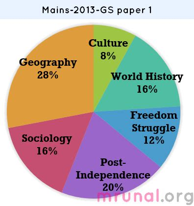 Chapter 1 An Introduction to Sociology Introduction to