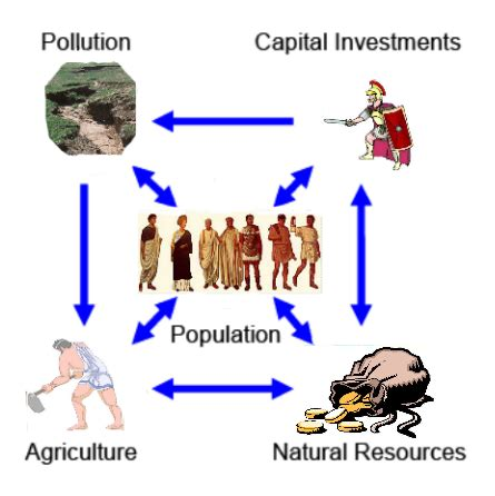 Limits of growth thesis sociology